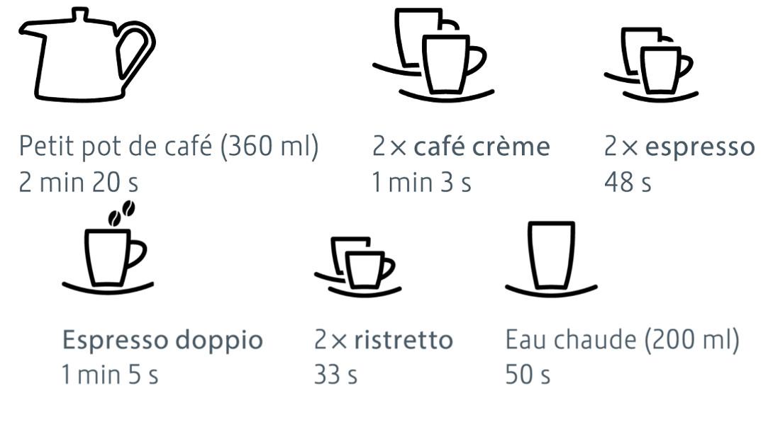 X6   Machine à café   Jura   Performances